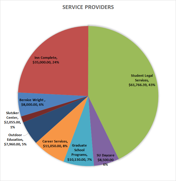 service-providers-14-15